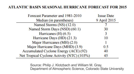 2015-forecast