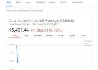 Well it certainly felt like a Monday morning. Screen grab: Google